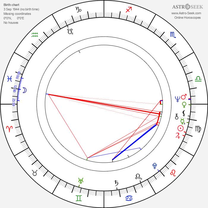Stan Borys - Astrology Natal Birth Chart
