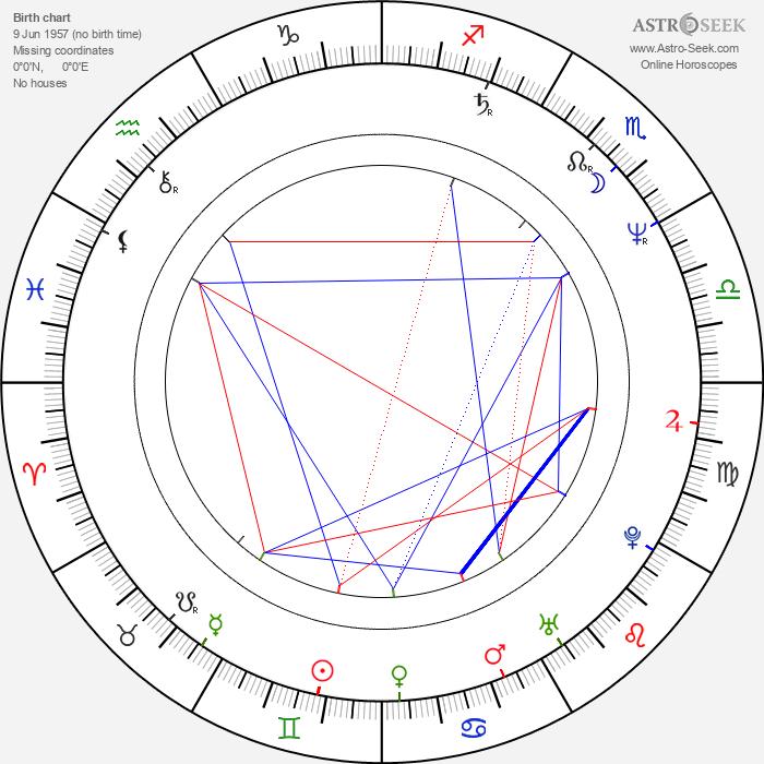 Stan Fortuna - Astrology Natal Birth Chart