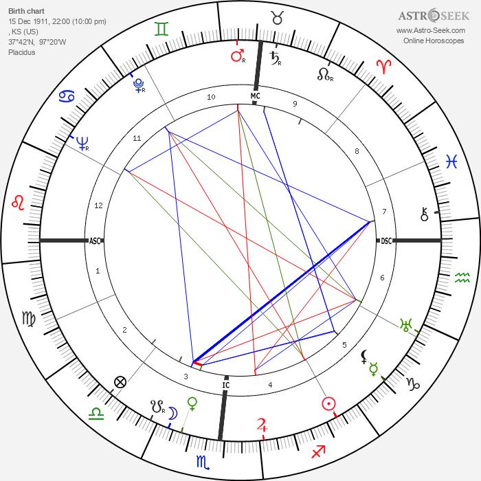 Stan Kenton - Astrology Natal Birth Chart