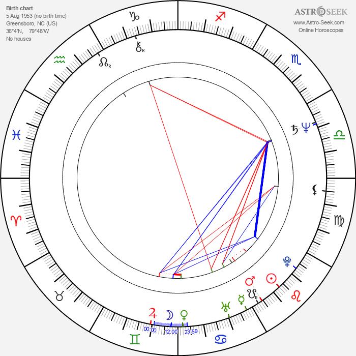 Stan Lane - Astrology Natal Birth Chart