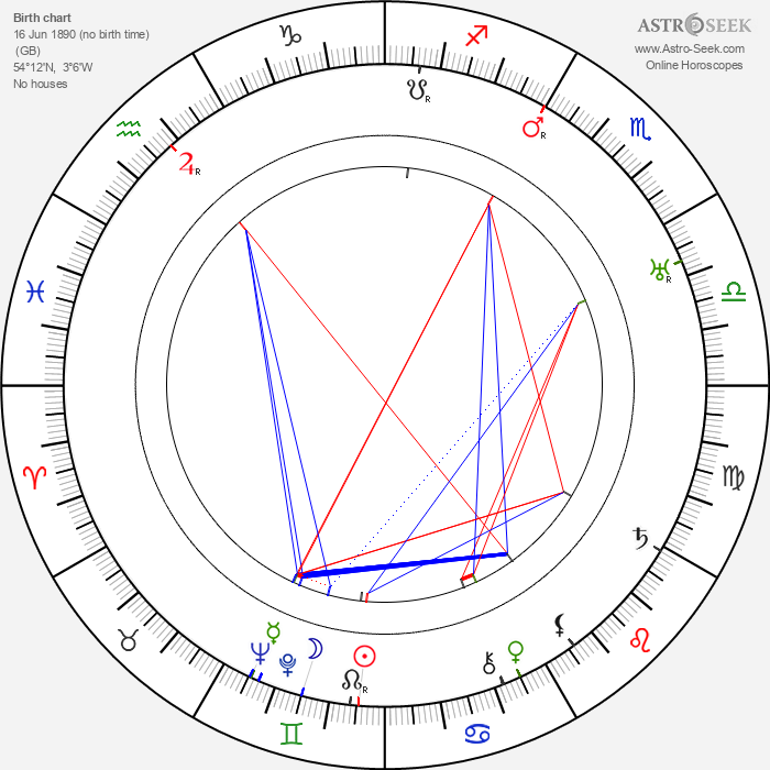 Stan Laurel - Astrology Natal Birth Chart