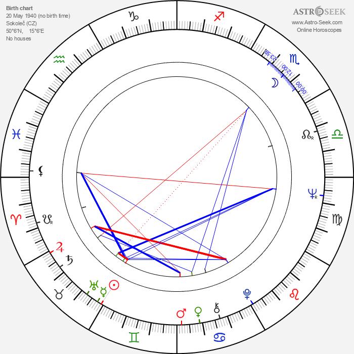 Stan Mikita - Astrology Natal Birth Chart