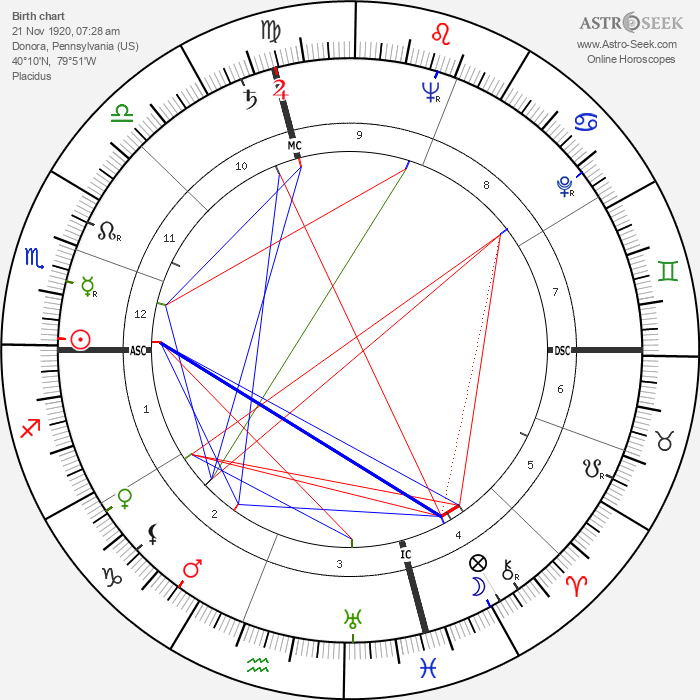 Stan Musial - Astrology Natal Birth Chart