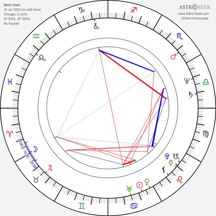 Stan Shaw - Astrology Natal Birth Chart