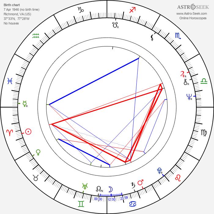 Stan Winston - Astrology Natal Birth Chart