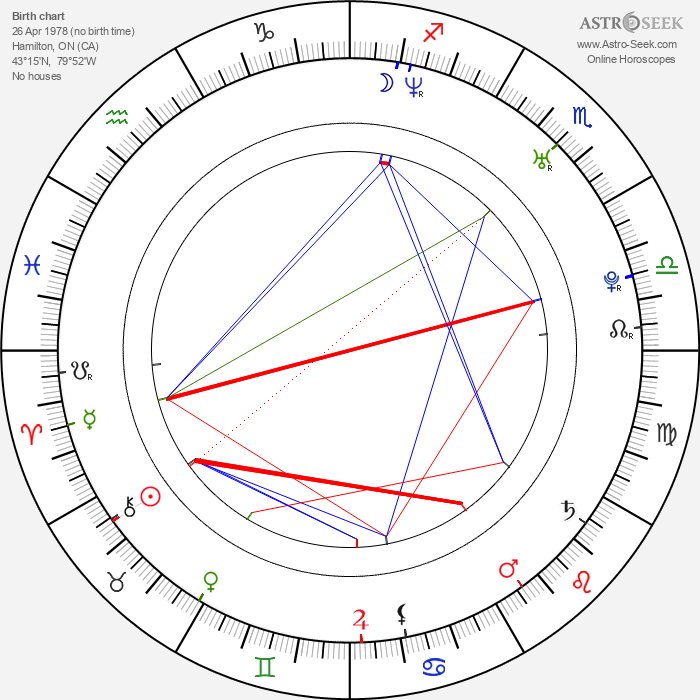 Stana Katic - Astrology Natal Birth Chart