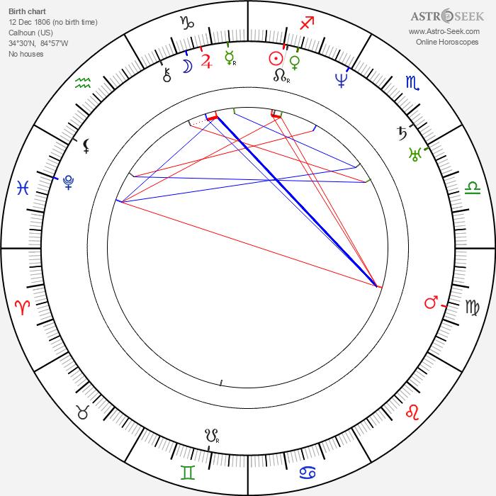 Stand Watie - Astrology Natal Birth Chart