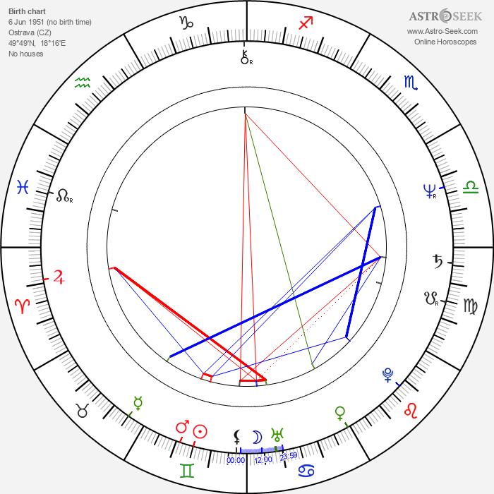 Standa Hranický - Astrology Natal Birth Chart