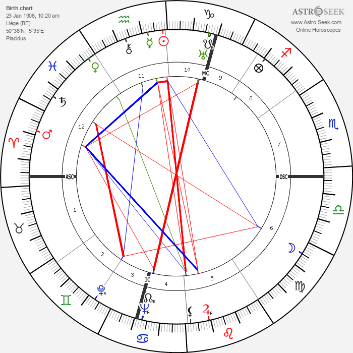 Stanislas-André Steeman - Astrology Natal Birth Chart