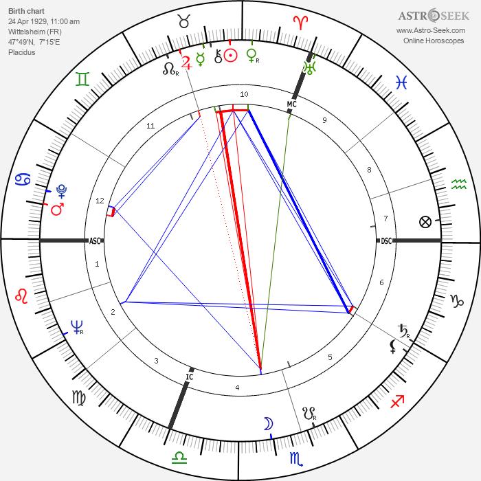 Stanislas Curyl - Astrology Natal Birth Chart