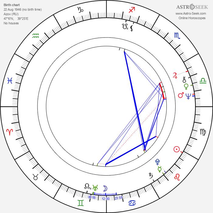 Stanislas Syrewicz - Astrology Natal Birth Chart