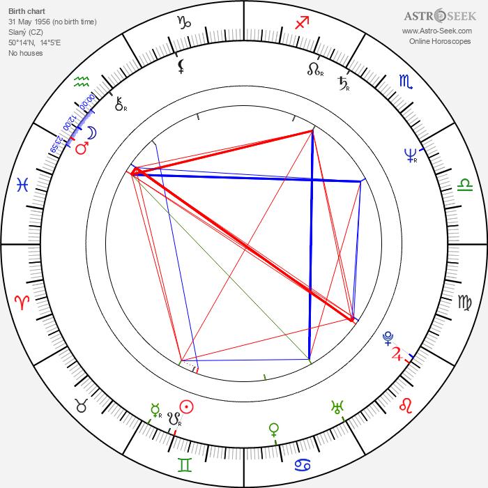 Stanislav Berkovec - Astrology Natal Birth Chart