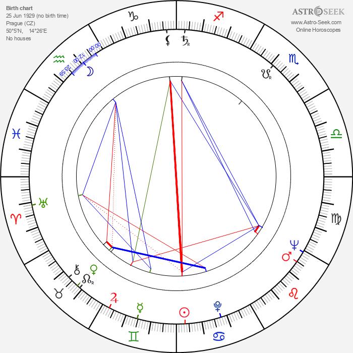 Stanislav Brožík - Astrology Natal Birth Chart