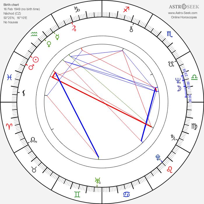 Stanislav Červenka - Astrology Natal Birth Chart