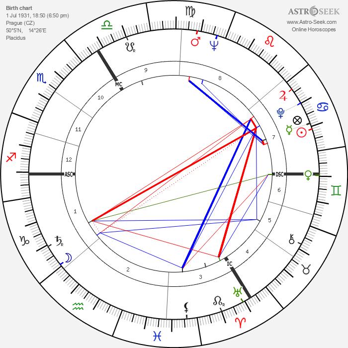 Stanislav Grof - Astrology Natal Birth Chart