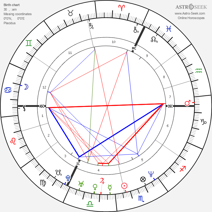 Stanislav Gross - Astrology Natal Birth Chart