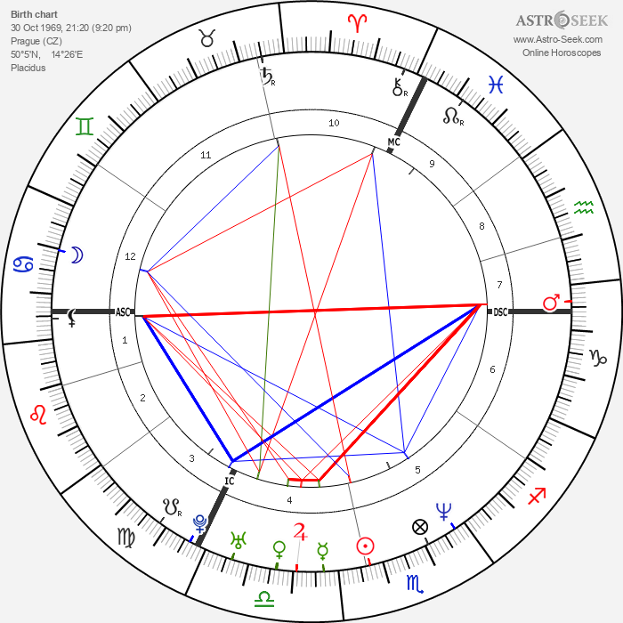 Stanislav Gross - Astrology Natal Birth Chart