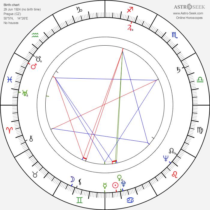 Stanislav Hájek - Astrology Natal Birth Chart