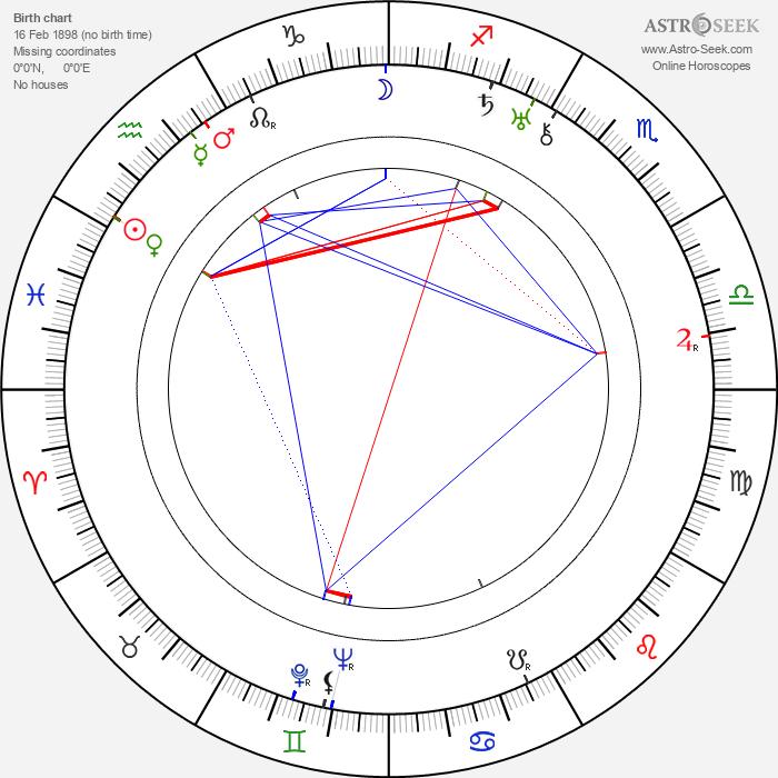 Stanislav Juna - Astrology Natal Birth Chart