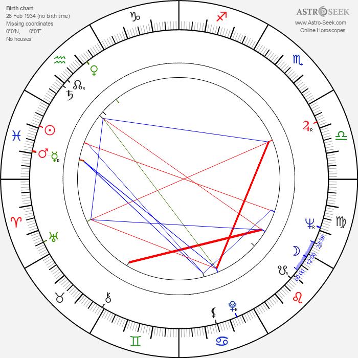 Stanislav Junek - Astrology Natal Birth Chart