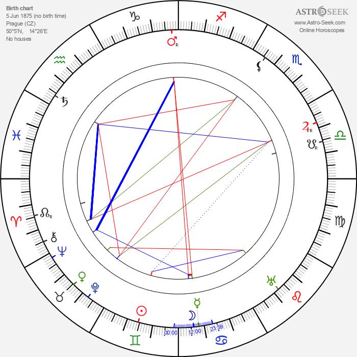 Stanislav Kostka Neumann - Astrology Natal Birth Chart