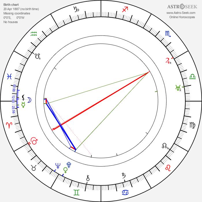 Stanislav Langer - Astrology Natal Birth Chart