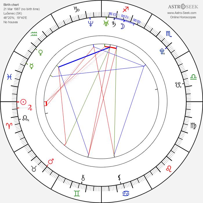 Stanislav Mikuš - Astrology Natal Birth Chart