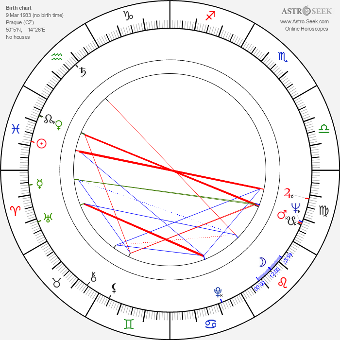 Stanislav Milota - Astrology Natal Birth Chart