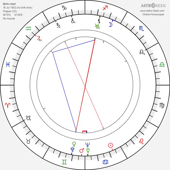 Stanislav Neumann - Astrology Natal Birth Chart