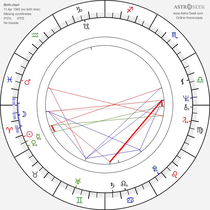 Stanislav Párnický - Astrology Natal Birth Chart