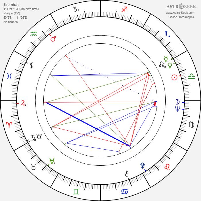 Stanislav Šárský - Astrology Natal Birth Chart
