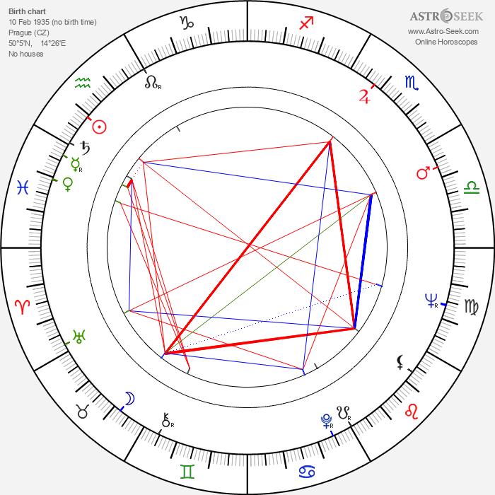Stanislav Šimek - Astrology Natal Birth Chart
