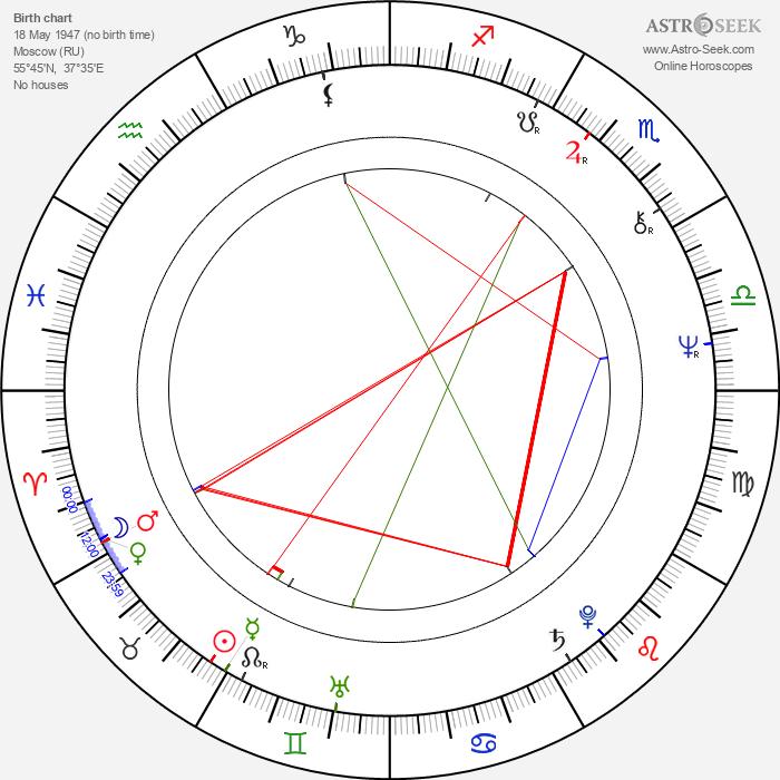 Stanislav Sokolov - Astrology Natal Birth Chart
