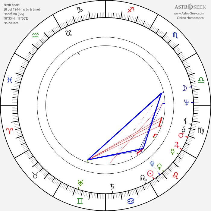 Stanislav Štepka - Astrology Natal Birth Chart