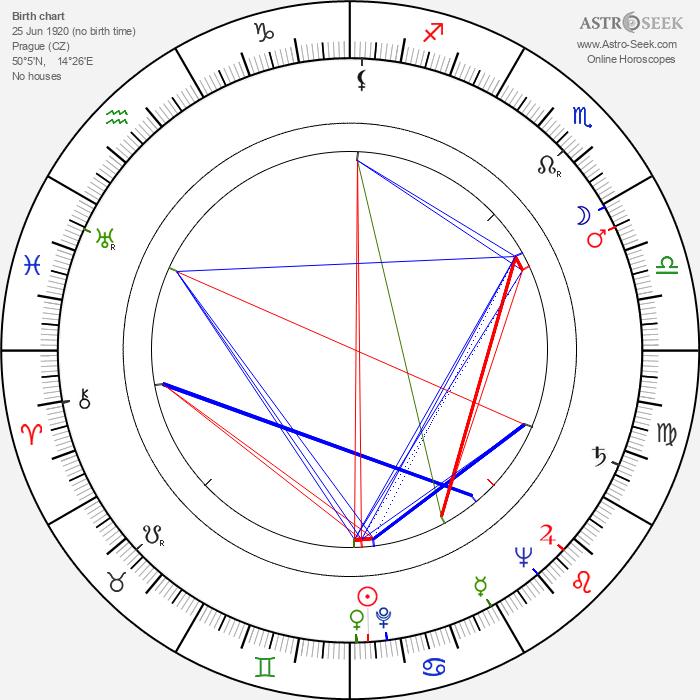 Stanislav Vyskočil - Astrology Natal Birth Chart