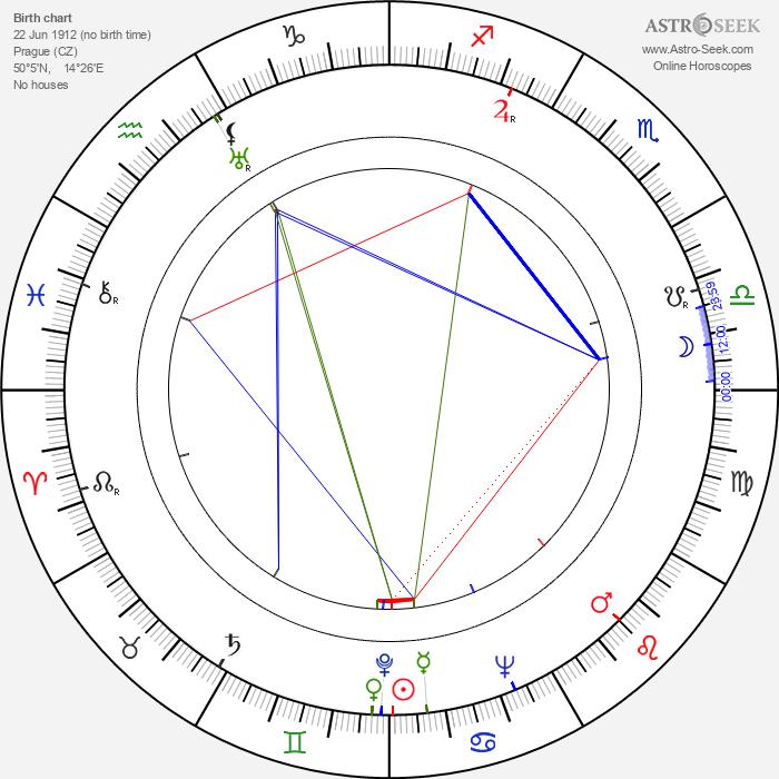 Stanislav Wandas - Astrology Natal Birth Chart