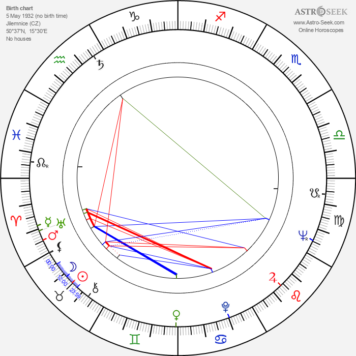 Stanislav Zindulka - Astrology Natal Birth Chart