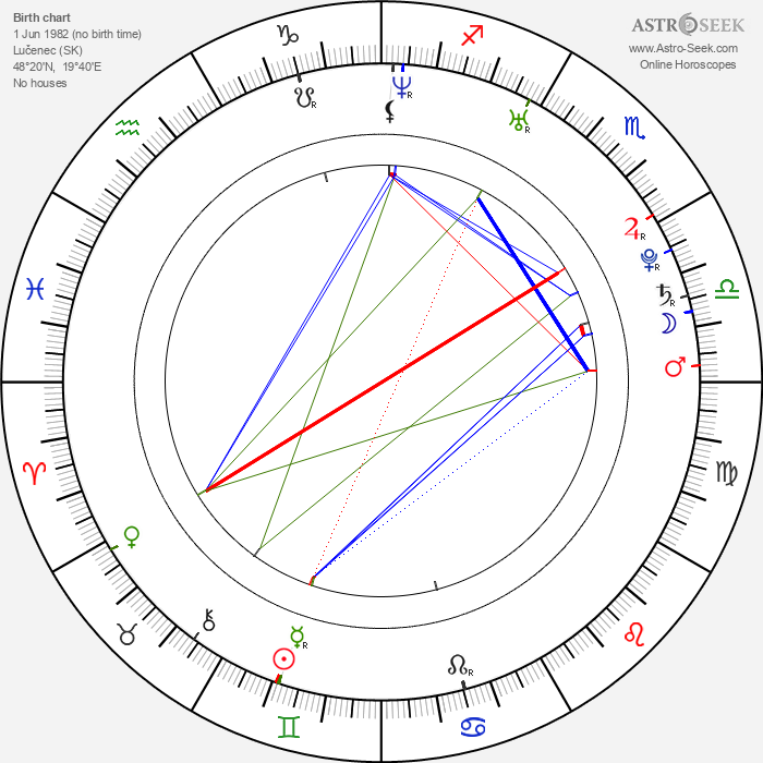 Stanislava Ďurdíková - Astrology Natal Birth Chart