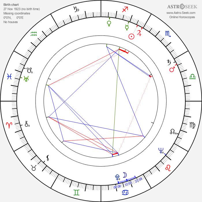 Stanislava Součková - Astrology Natal Birth Chart