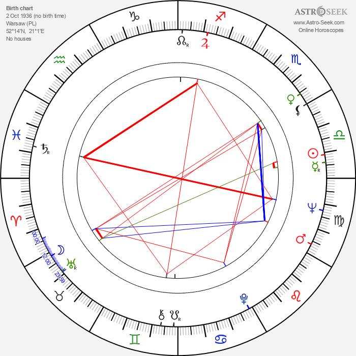 Stanislaw Brejdygant - Astrology Natal Birth Chart