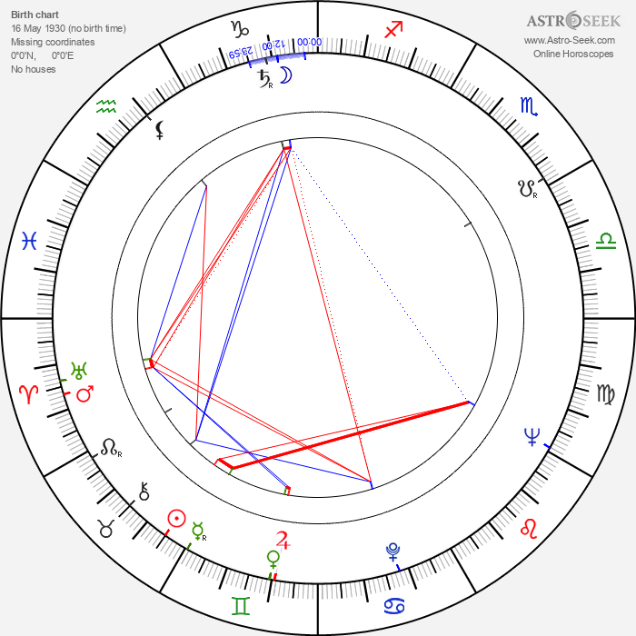 Stanislaw Brudny - Astrology Natal Birth Chart