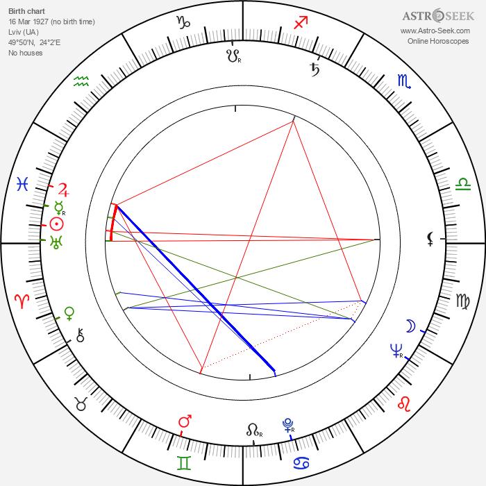 Stanislaw Dülz - Astrology Natal Birth Chart