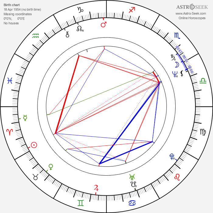 Stanislaw Górka - Astrology Natal Birth Chart