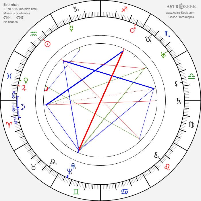 Stanislaw Grolicki - Astrology Natal Birth Chart