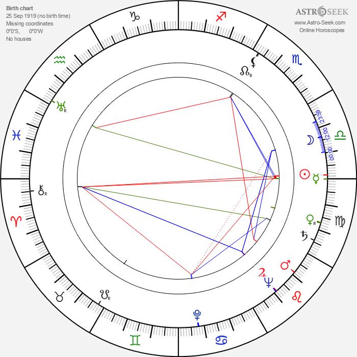 Stanislaw Hadyna - Astrology Natal Birth Chart