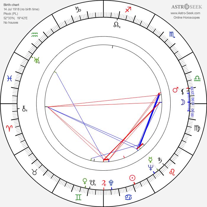 Stanislaw Igar - Astrology Natal Birth Chart
