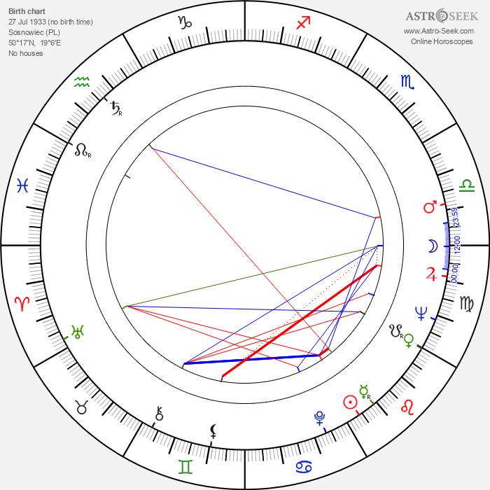Stanislaw Jedryka - Astrology Natal Birth Chart