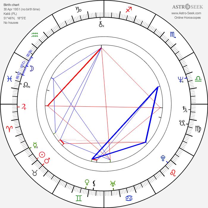 Stanislaw Kedzia - Astrology Natal Birth Chart