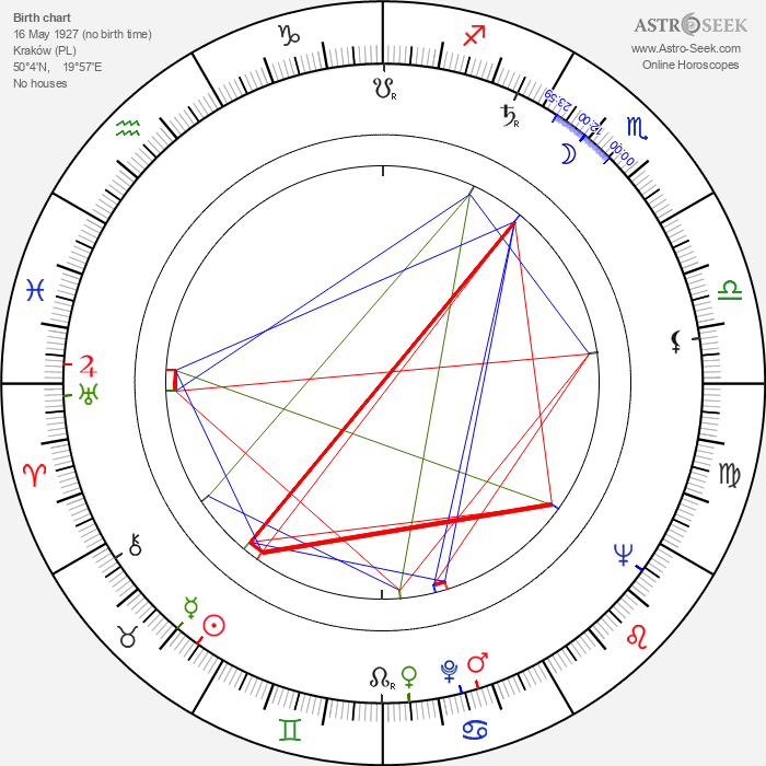 Stanislaw Michalik - Astrology Natal Birth Chart