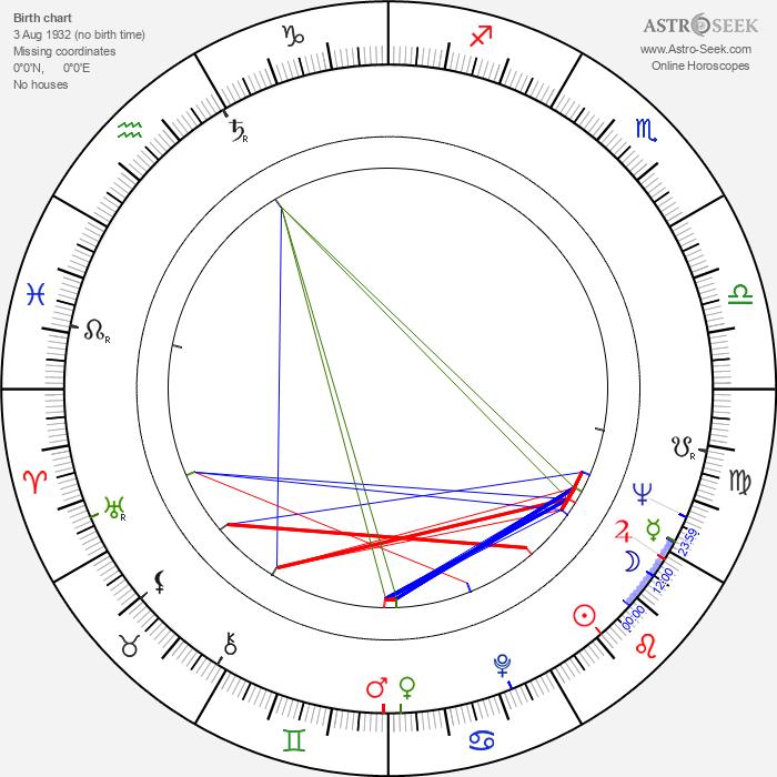 Stanislaw Michalski - Astrology Natal Birth Chart